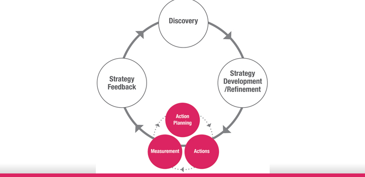 DevelopYourSEOStrategy