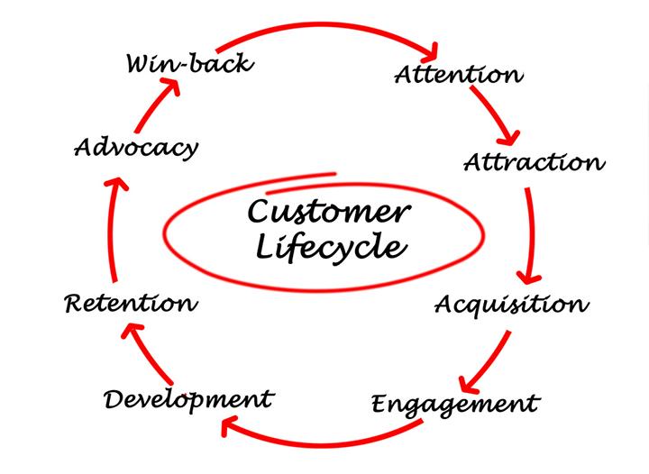 customer life-cycle