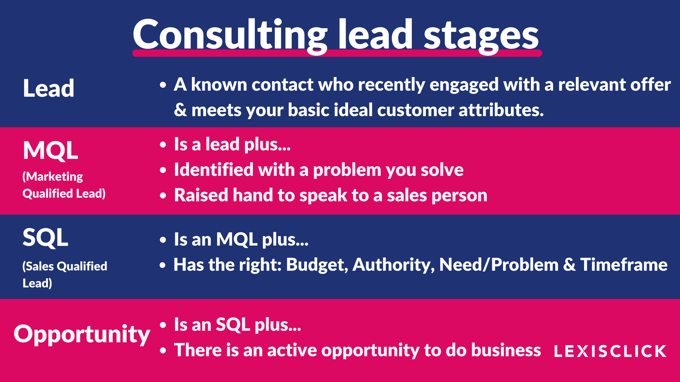 Consulting lead stages (1)