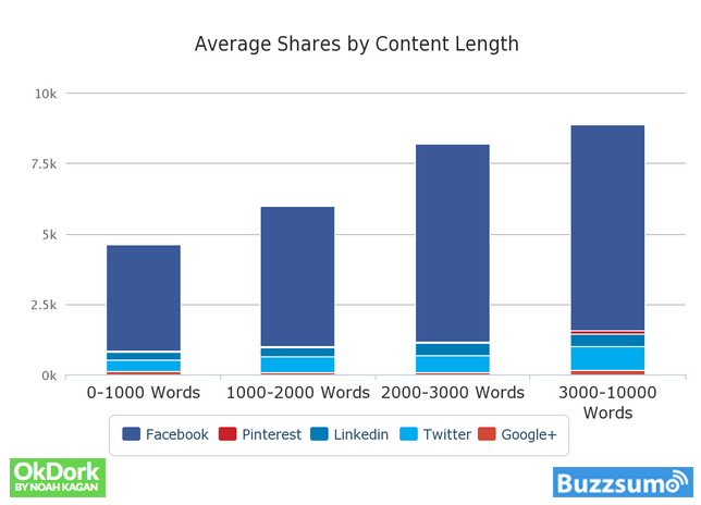 viral content shares by Content Length