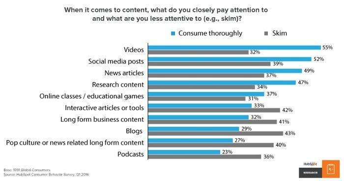 Video consumption vs blog reading