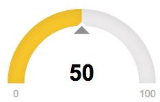 Scalability score