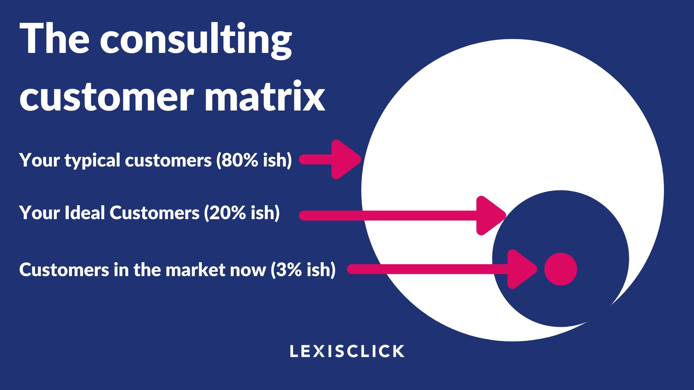 The consulting customer matrix