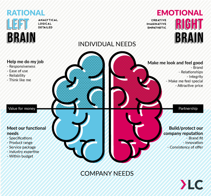 B2B decision making motivations and needs