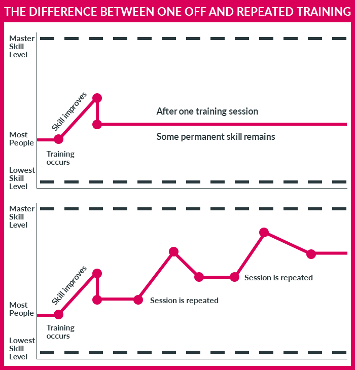 impact-of-repeated-training