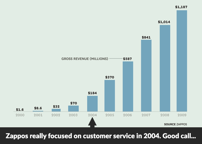 zappos growth 2000-2009 - 2004 when they really focused on customer service