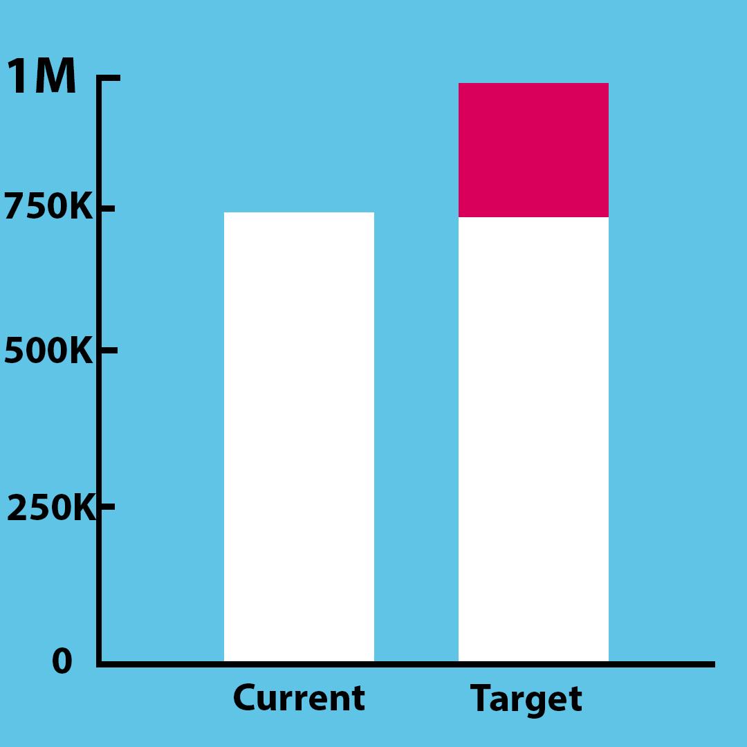 target graph
