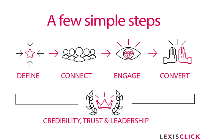 lexisclick-linkedin-marketing-strategy-process.png