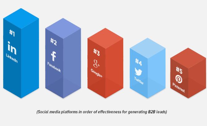 linkedin-social-lead-generation-mediabistro.png
