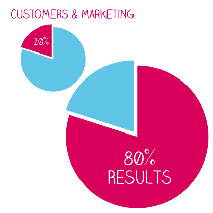 80-20-rule-customers-marketing